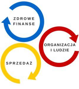 model rozwoju biznesu